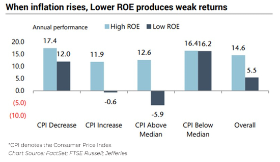 When Inflation Rises, Lower ROE Produces Weak Returns
