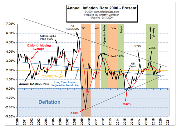 Annual Inflation Rate 2000 - Present