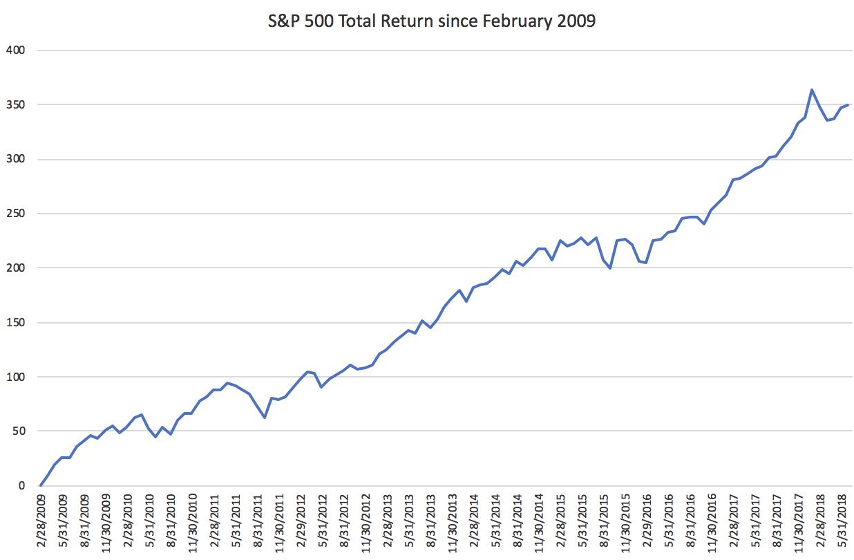 S&P Return since 2/09; Source: Morningstar
