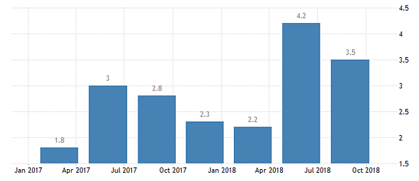 U.S. GDP Growth Rate (QoQ)
