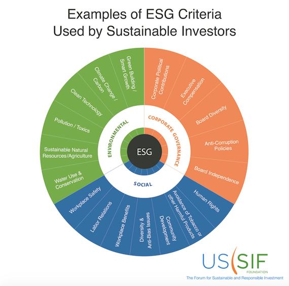 ESG Criteria Chart