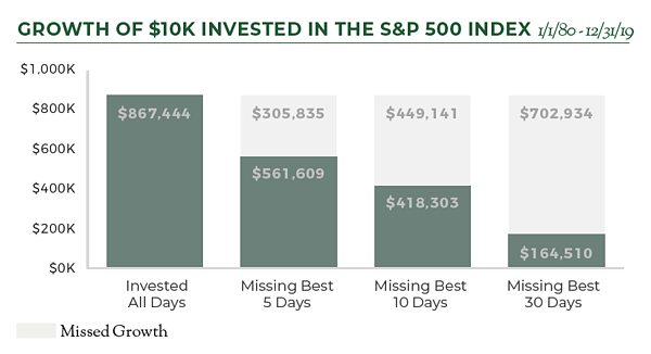 Growth of $10k Invested in the S&P 500
