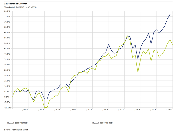 Russell 1000 Index TR versus Russell 2000 Index TR
