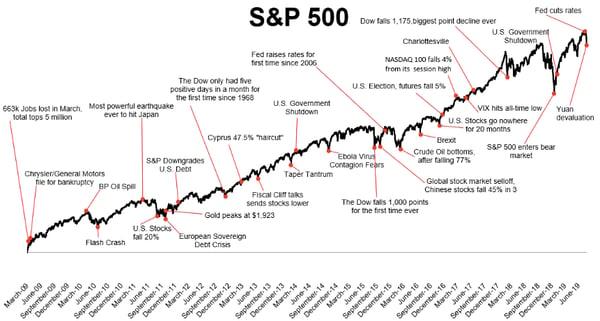 S&P 500 Chart Blog 43-1