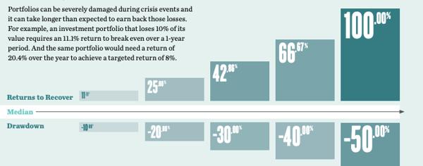 SSGA Equity Market Risk