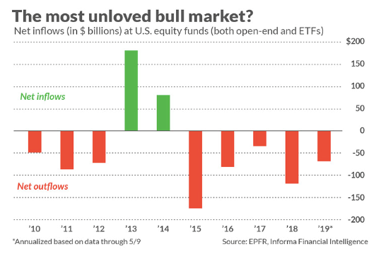 The most unloved bull market?