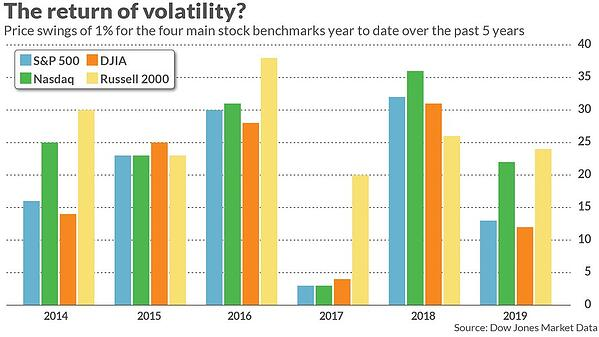 The return of volatility