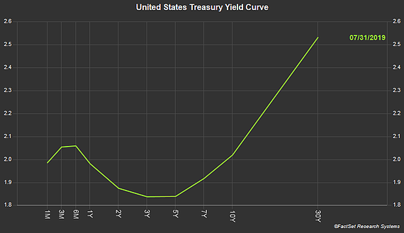 United States Treasury Yield Curve