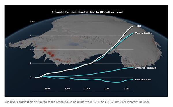 Antarctic Ice Sheet Contribution to Global Sea Level