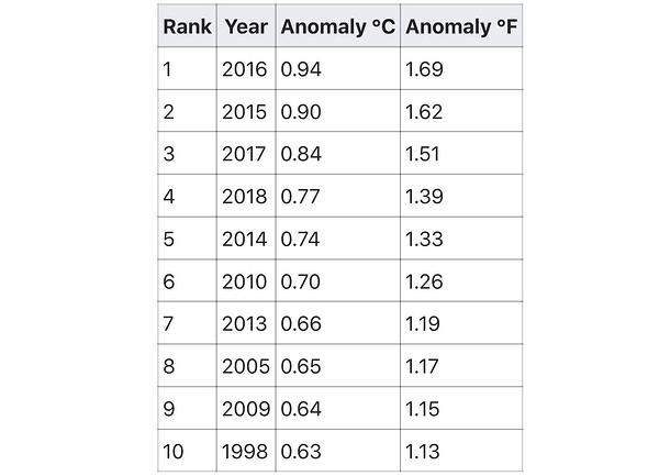 Top Ten Warmest Years on Record by NOAA
